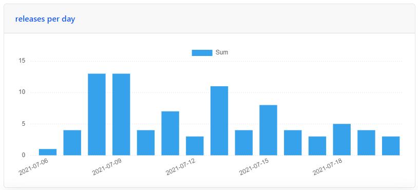 screenshot releases per days